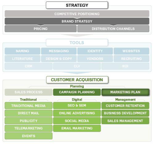 Marketing Plan and Budget | Marketing MO