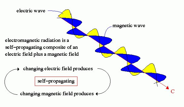 wave-particle duality, uncertainity principle