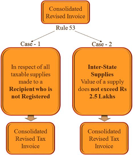 Invoice & other Payment / Transaction Documents under GST
