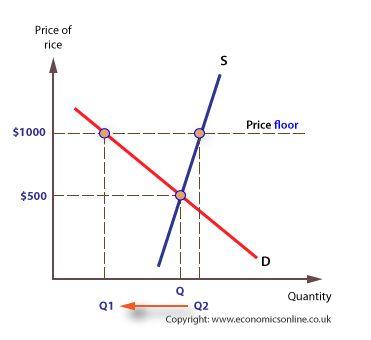 Non-market price