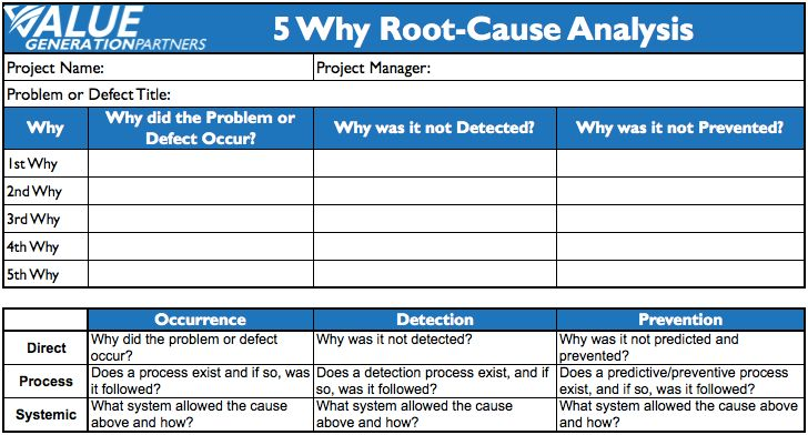 Generating Value by Conducting 5 Why Root-Cause Analysis | Rod ...