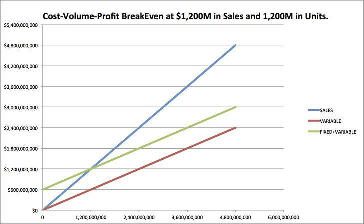 How to Do Cost Volume Profit Analysis: 9 Steps (with Pictures)