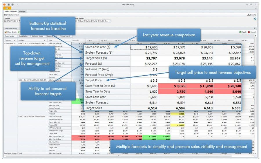 Sales Forecasting for Retail