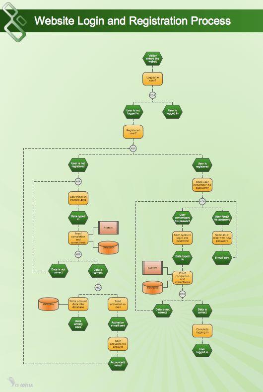 Flow Chart Design - How to Design a Good Flowchart | Flowchart ...