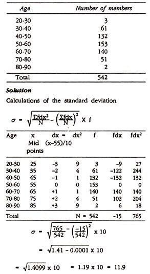 Define Standard Deviation (With Example) | Biostatistics