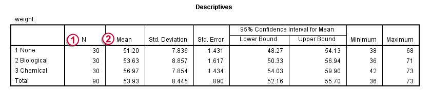 SPSS One-Way ANOVA - Simple Tutorial