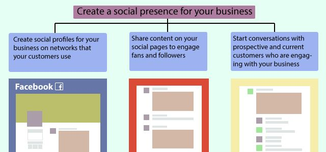 How to Create a Social Media Strategy Template | Vivial