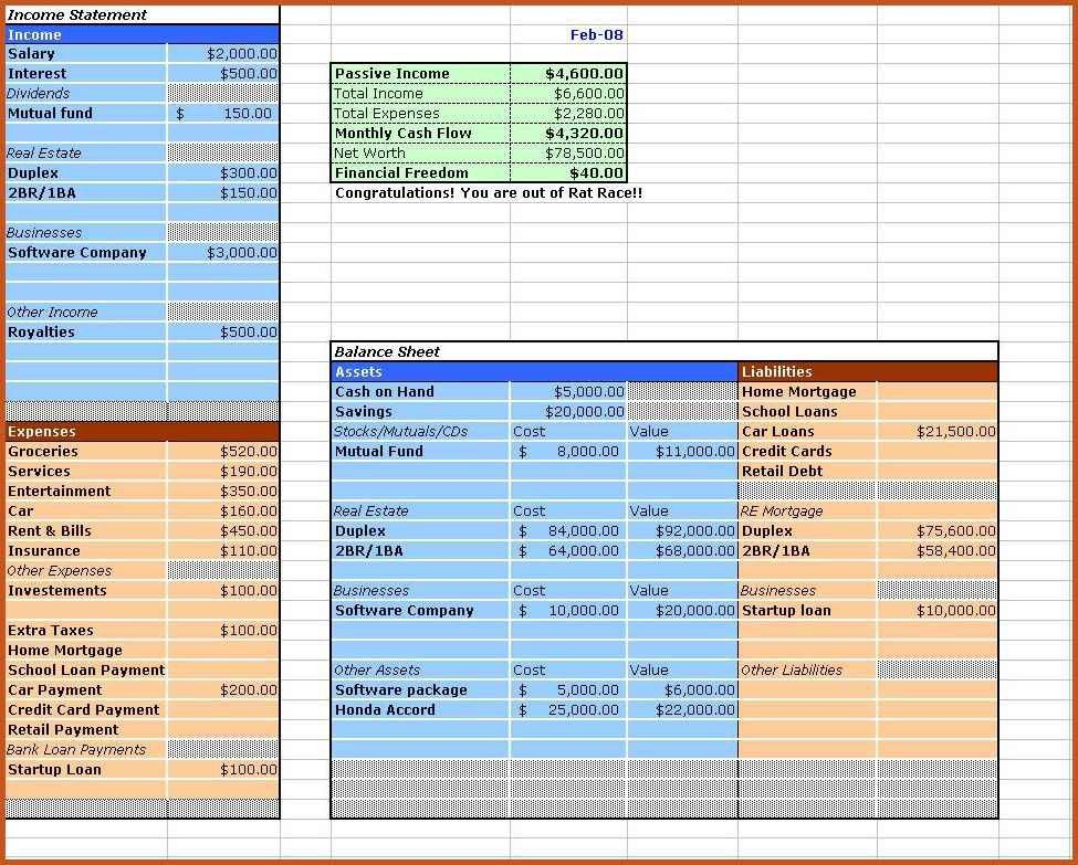 financial statement example | sop example