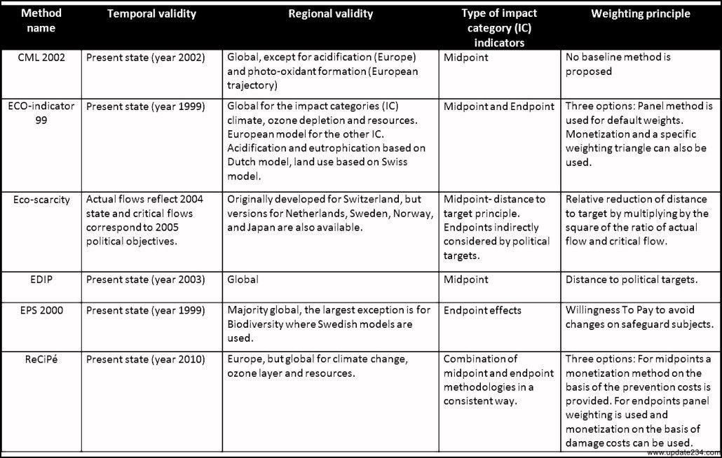 Environmental Impact Assessment Template - Template Update234.com ...