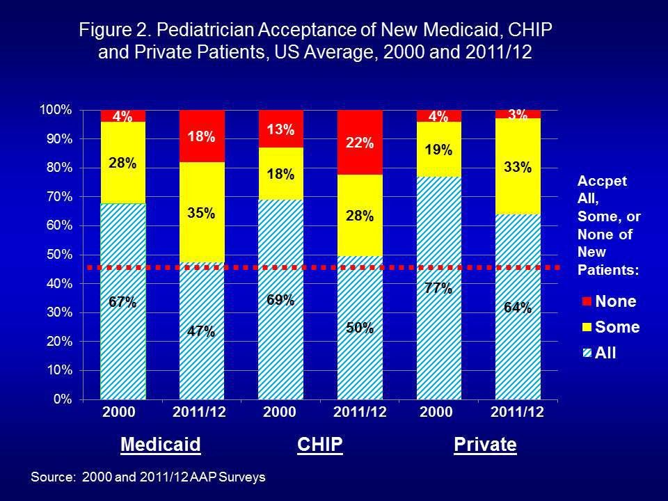 Pediatrician Participation in Medicaid and CHIP: National and ...
