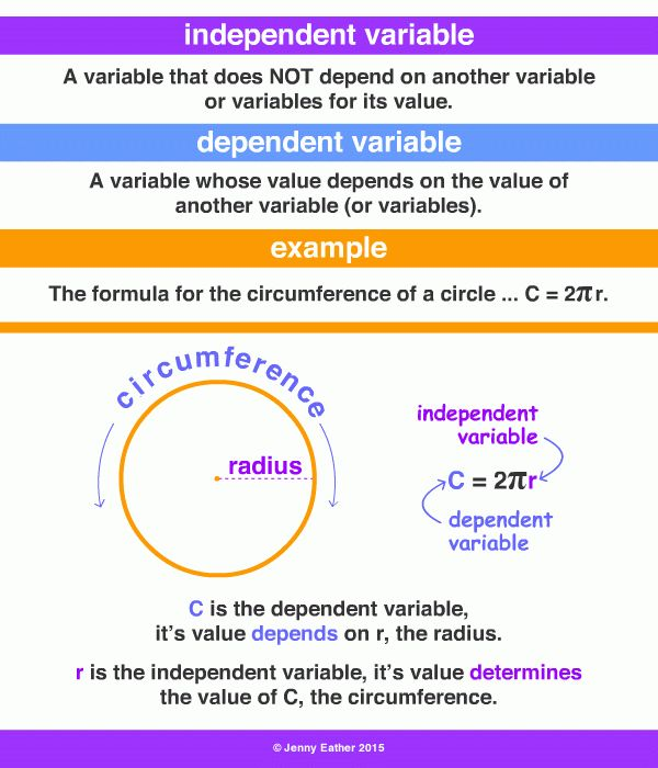 independent variable ~ A Maths Dictionary for Kids Quick Reference ...