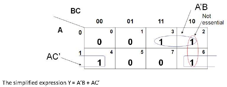 3- bit Gray Code
