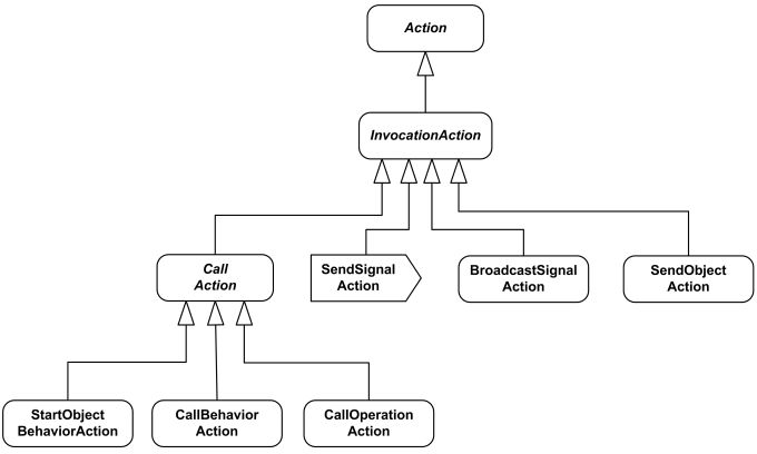 UML Activity Diagrams - Graphical Notation Reference