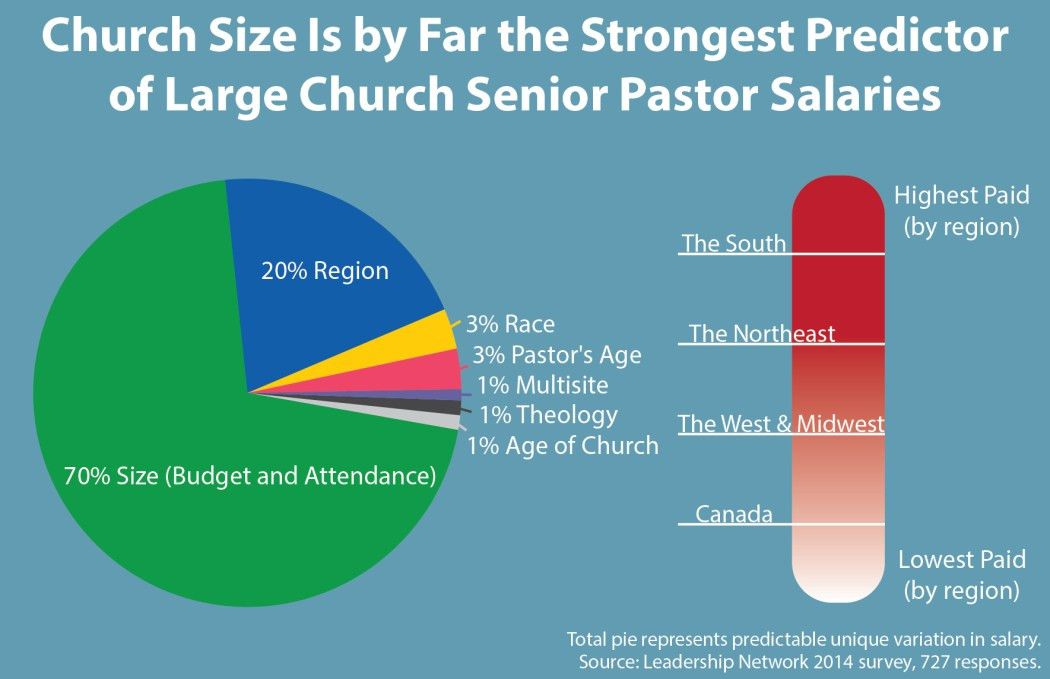 How 727 Megachurches Spend Their Money | News & Reporting ...