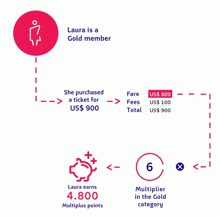 Points on LATAM Airlines flights