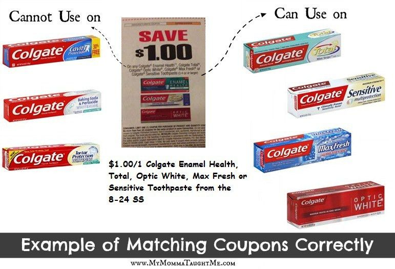 Example of Matching Coupons Correctly to Products