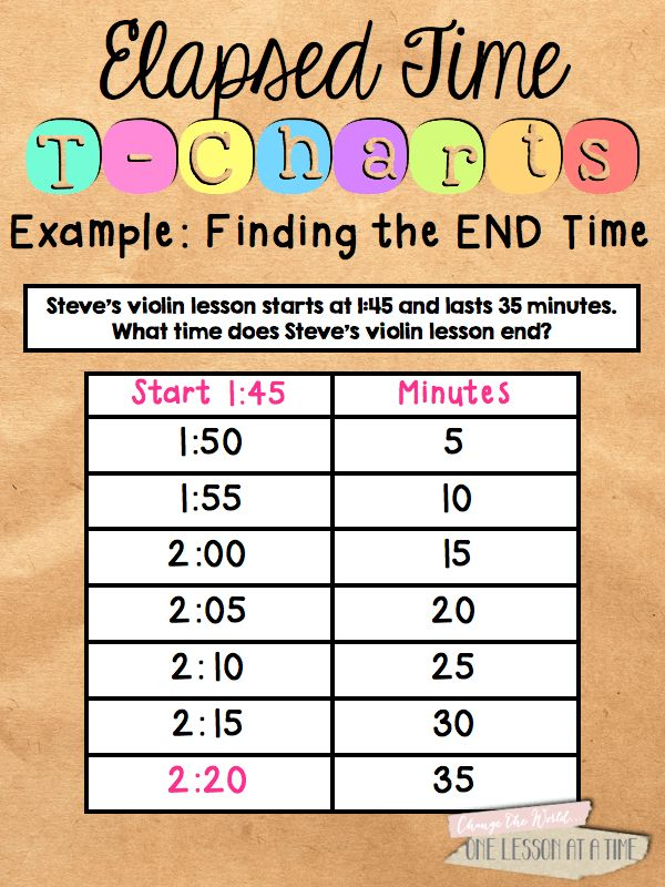 Elapsed Time on a T-Chart - BlairTurner.com | APPS for Math ...