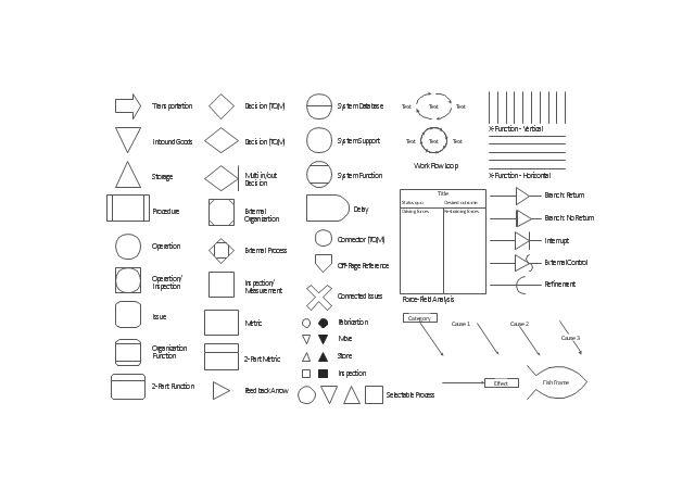 Process Flowchart | TQM Diagram Example | Definition TQM Diagram ...