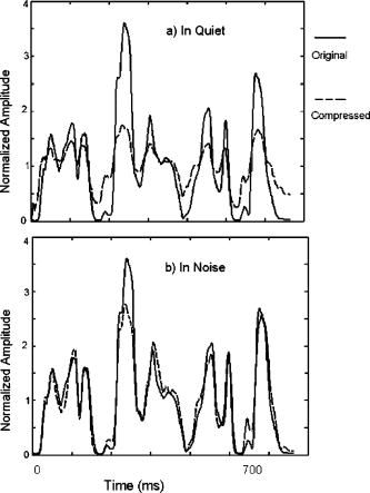 An example of the compressed amplitude envelope compared to the ...