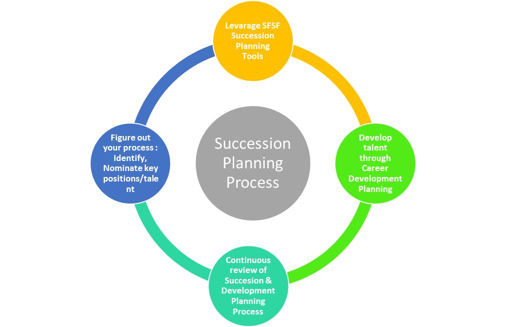 The Art of Succession Planning: Plan Now To Succeed Tomorrow | SAP ...