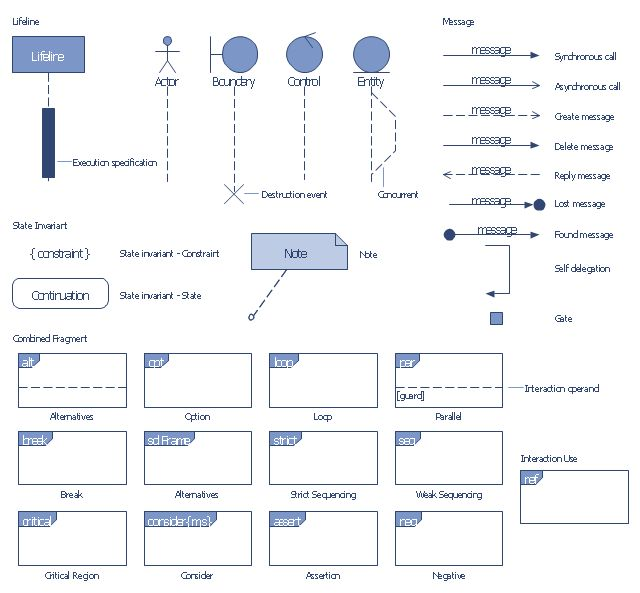 Order processing center - UML sequence diagram | UML sequence ...
