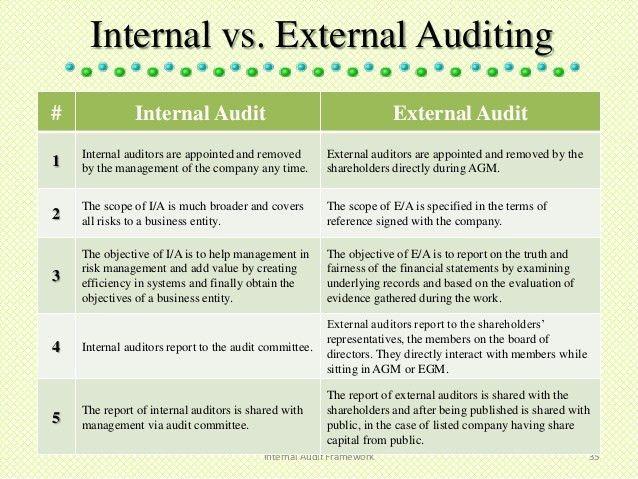 internal-audit-35-638.jpg?cb=1362451162