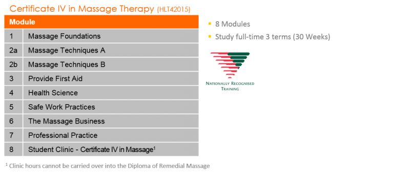 Massage Courses | International Student Fitness Course ...