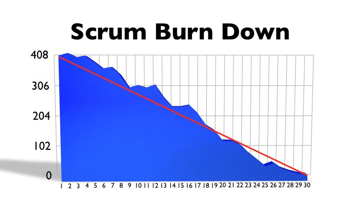 Project Management with Scrum | Dev Blog by Axosoft