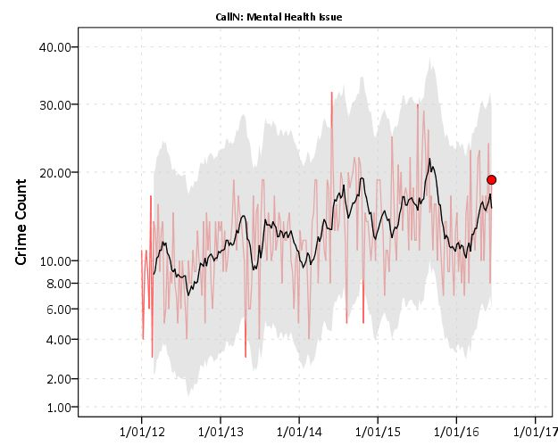 Weekly and monthly graphs for monitoring crime patterns (SPSS ...