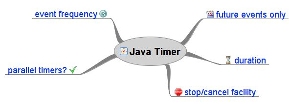 to use Java Timer and Example