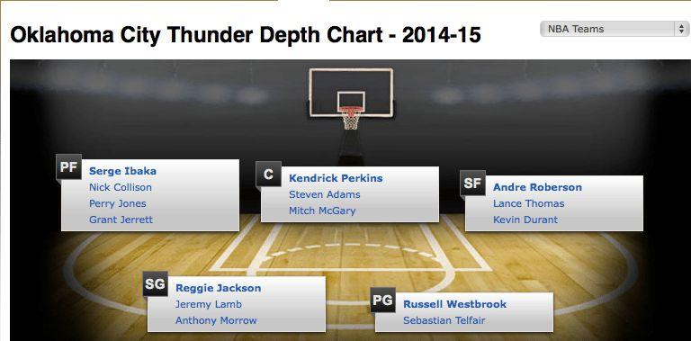 Oklahoma City Thunder: The Injury Hits Just Keep On Coming