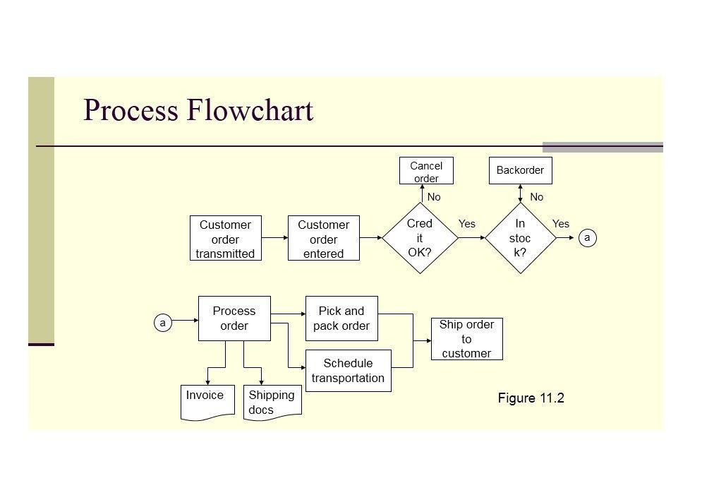 40 Fantastic Flow Chart Templates [Word, Excel, Power Point]