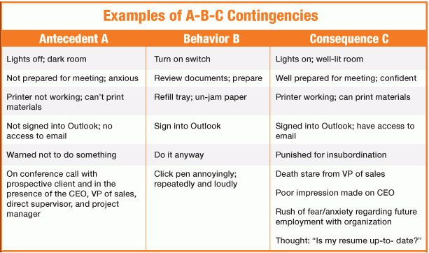 Behavior – It's As Easy As A-B-C! | ILG