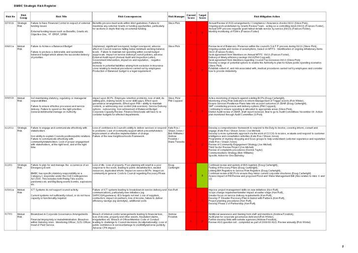 Risk Mitigation Action Plan Template - Hashdoc