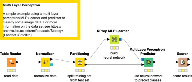 Example for Learning a Neural Network | KNIME