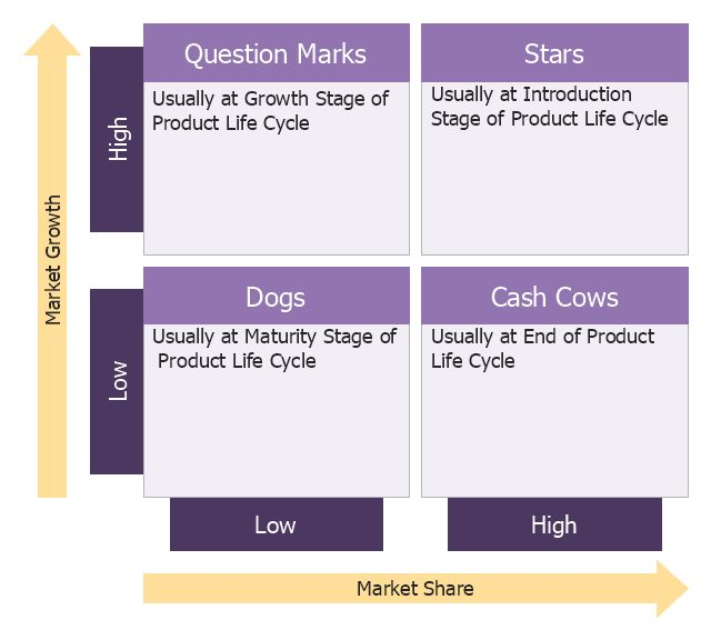 Boston growth-share matrix - Template | SWOT analysis matrix ...