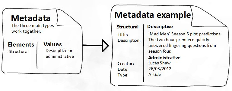 Metadata | Fite Fuaite
