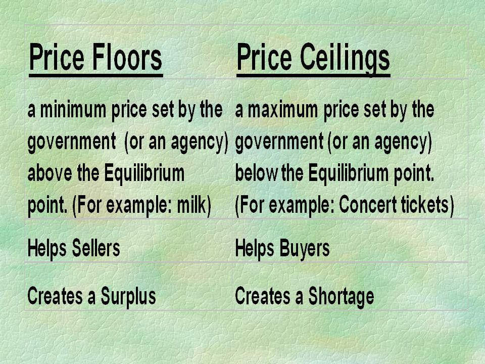 Price Floor and Price Ceiling - ppt video online download