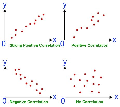 Correlation and Regression - Definition, Analysis & Examples ...