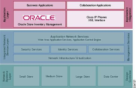 Cisco Lean Retail Architecture—Oracle Store Inventory Management ...
