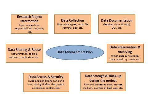Research Data Management - UM Library - Maastricht University