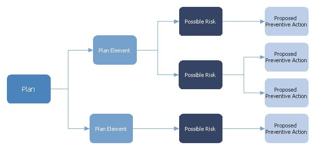 PDPC | Risk diagram (PDPC) - Template | Process decision program ...