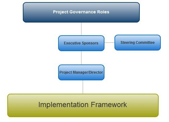 Project Governance Roles and Responsibilities