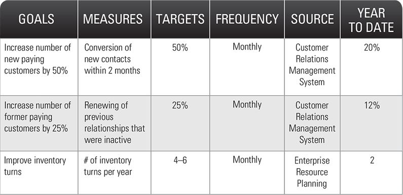 How to Build Plan Priorities, Goals & KPIs | OnStrategy