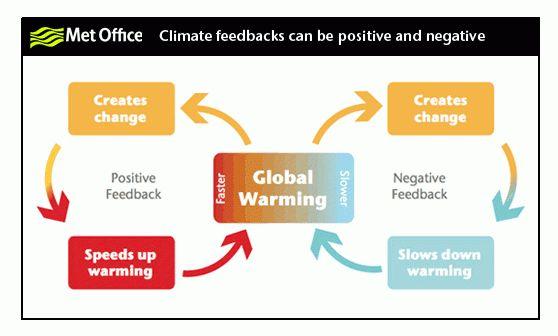 SeaLevel.info climate feedbacks