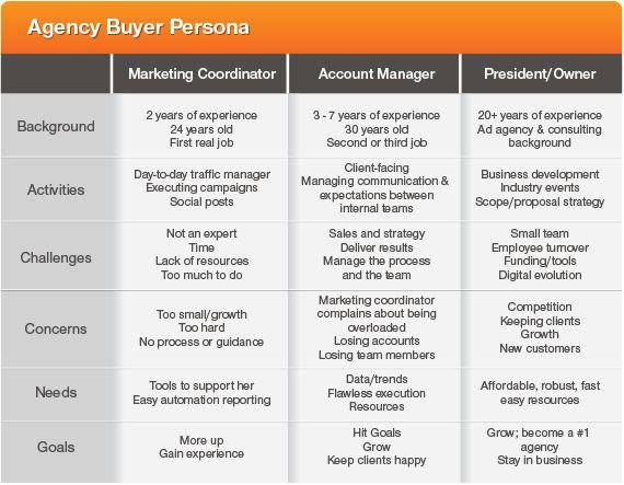 Buyer Persona Basics - Act-On Blog