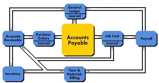 JP Magson - Accounts Payable