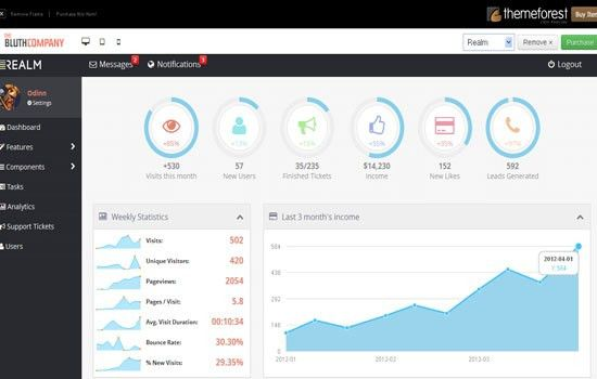 WP Admin Panel Theme: Top 20 Admin Panel Templates for WordPress ...