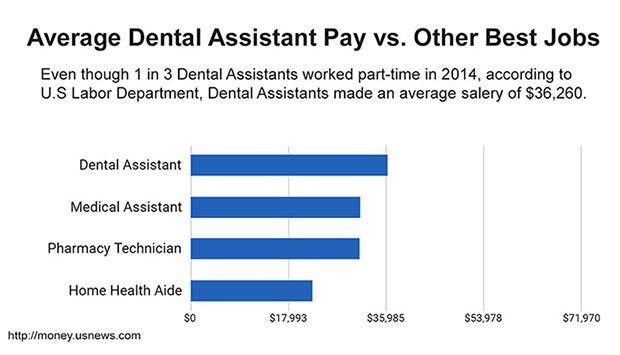 Dental Assistant - Atlanta GA   Georgia School of Dental Staffing