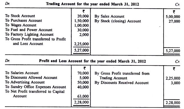 Entries Required to Complete Profit and Loss Account